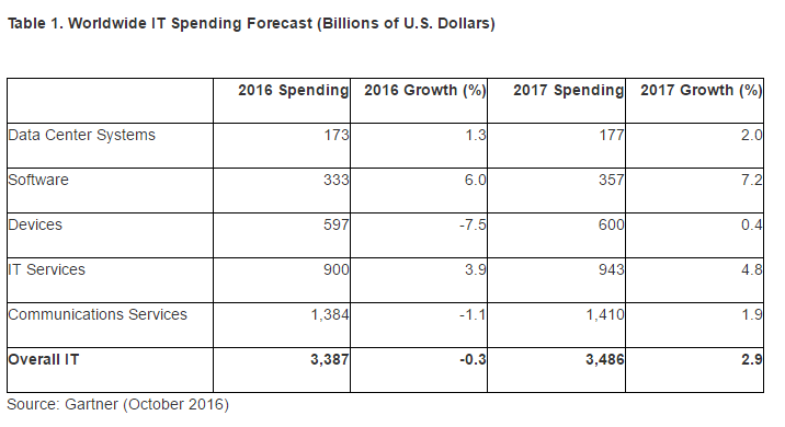 Gartner: 2017 IT Spending to Reach $3.5 Trillion