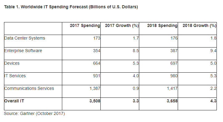 Gartner spending update