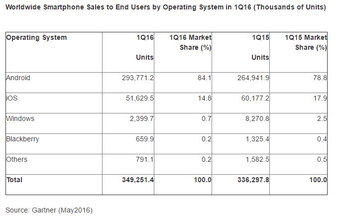 Q1 2016 smartphone os