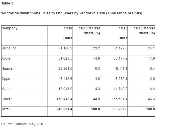 Gartner Q1 2016 smartphone sales