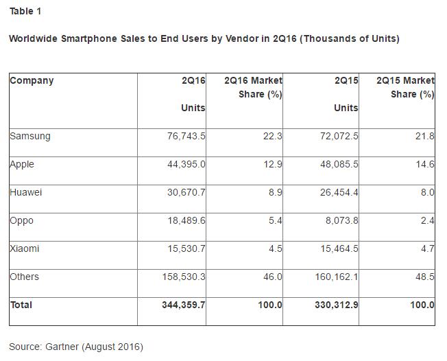 Gartner: Premium Smartphone Sales Slow Down in Q2
