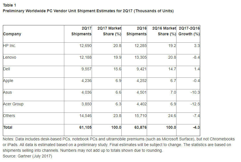 Gartner: Q2 EMEA PC Market Down -3.5% Y-o-Y
