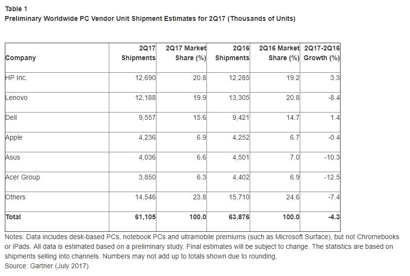 Q2 2017 PC Market