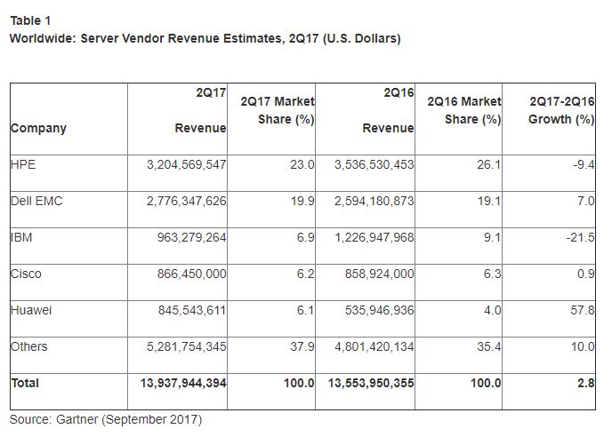 Server revenues Gartners