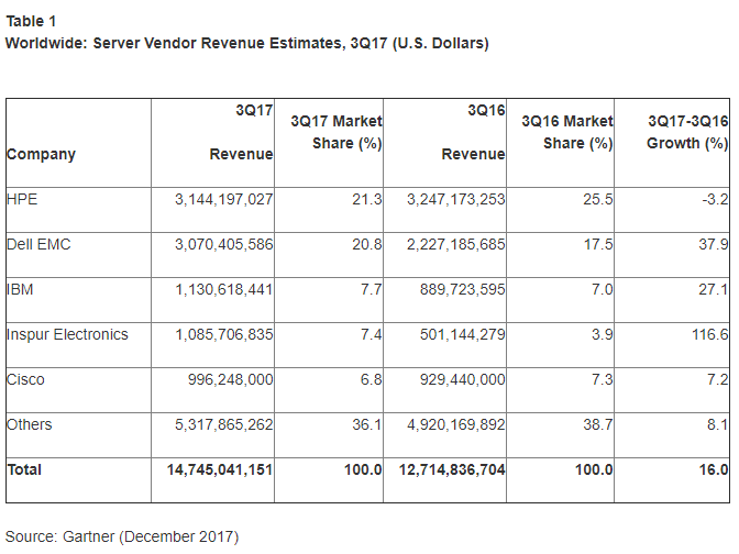 Gartner: Global Server Revenues Up 16% in Q3