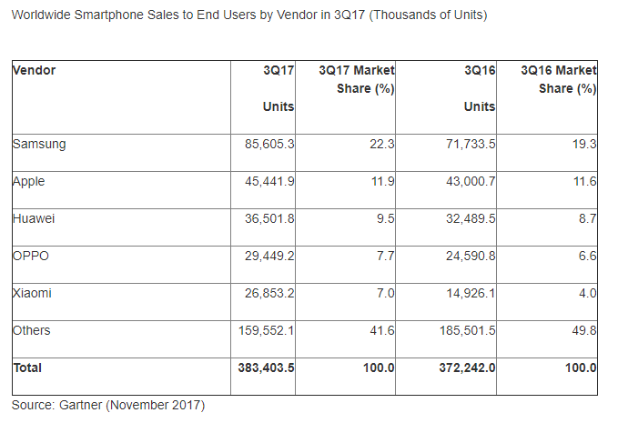 Gartner: Smartphones Grow in Q3 2017