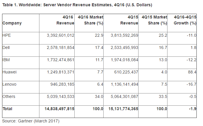 Gartner: WW Server Revenues on the Decline