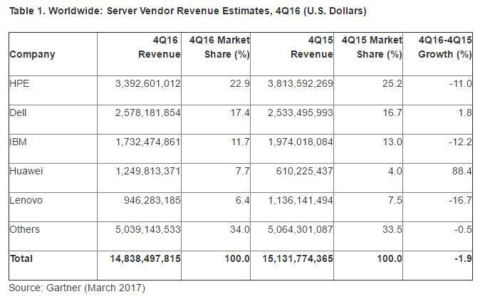 Gartner server shipments