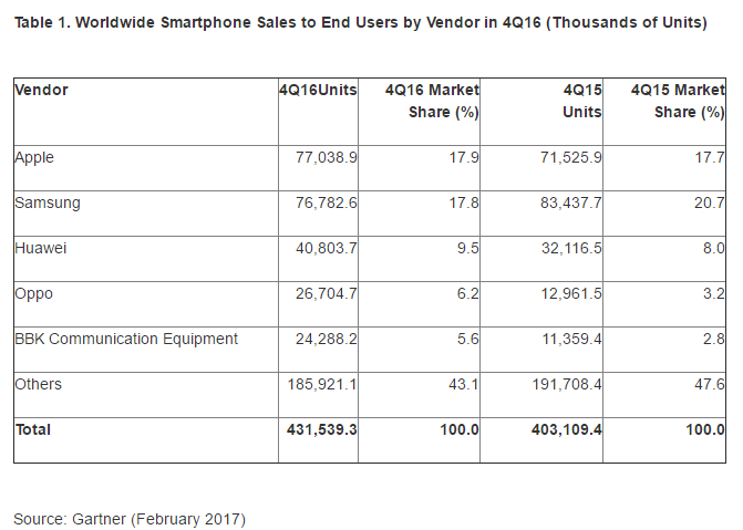 Gartner: Apple Beats Samsung as Q4 Smartphone Leader