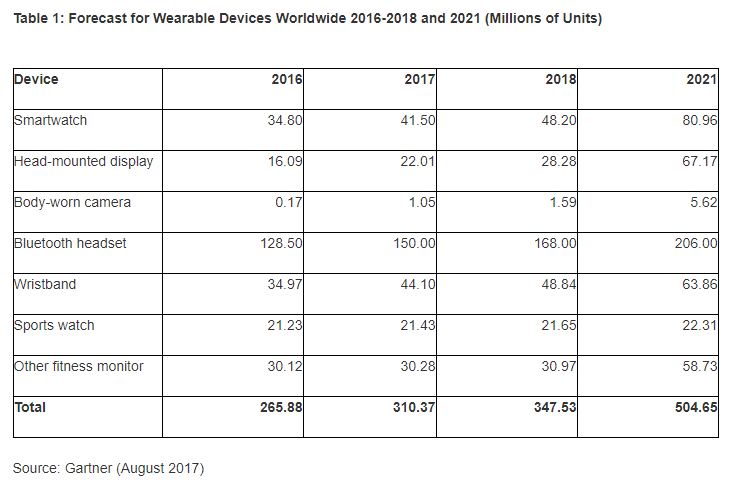 Gartner: Wearables to Grow 17% in 2017