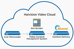 Haivision Video Cloud Goes Live