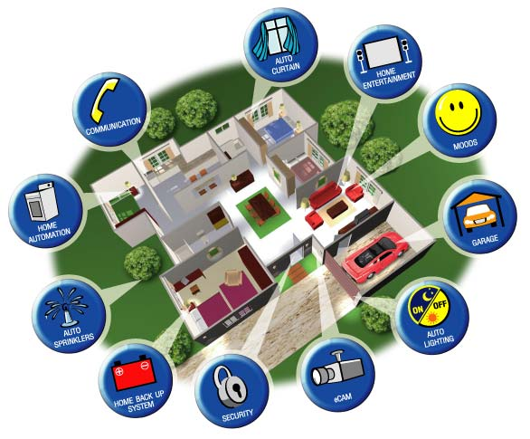 Top Home Automation who has the top home automation saas?