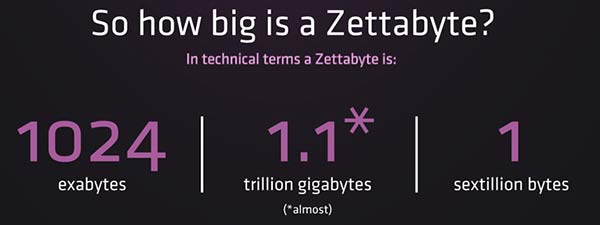 Infographic: The Year of the Zettabyte