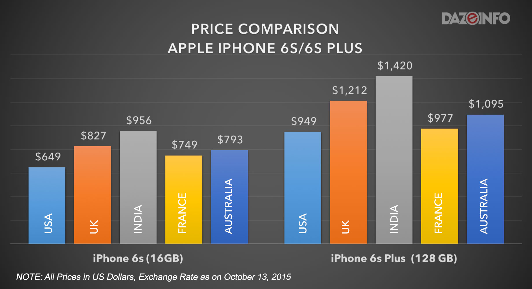 iPhone price comparison