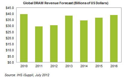 DRAM Market Starts Recovering