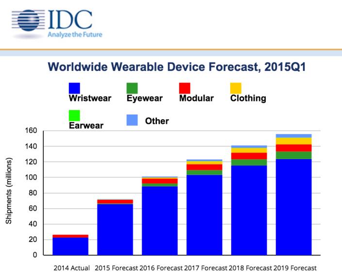 IDC Wearables 2015
