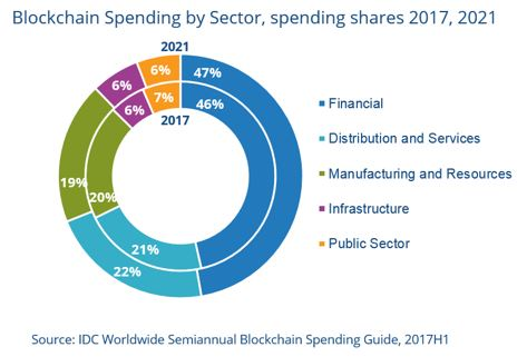 Blockchain spending