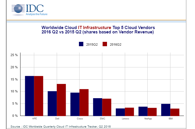Cloud Infrastructure on the Up Ahead of Hyperscale Growth