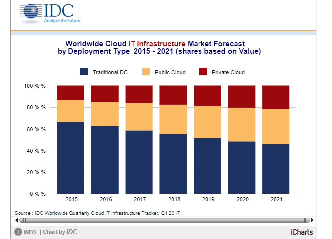 IDC: Public Cloud Infrastructure Spending is Fastest Growing
