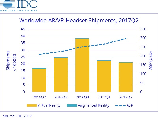 IDC: Solid Q2 Growth for AR/VR Headsets