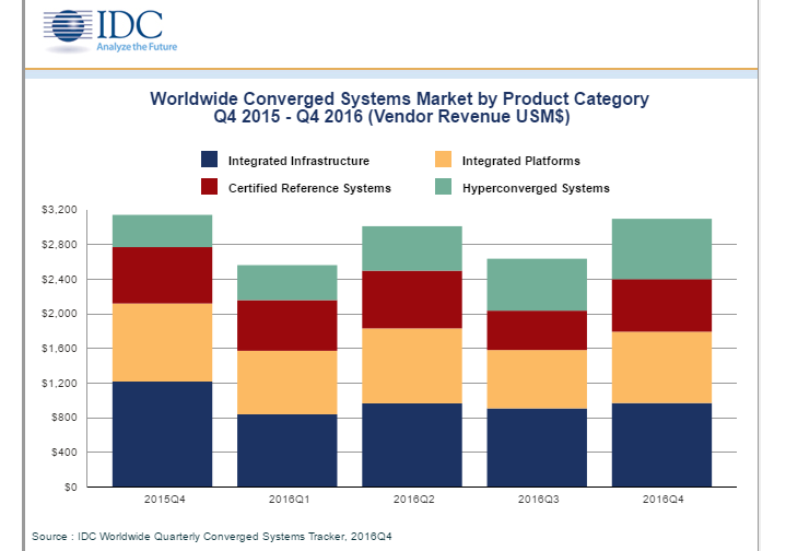 IDC Converged systems
