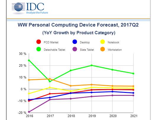 IDC: Personal Computing Devices Remain in Decline