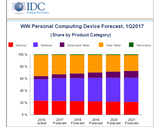 IDC Forecast detachables