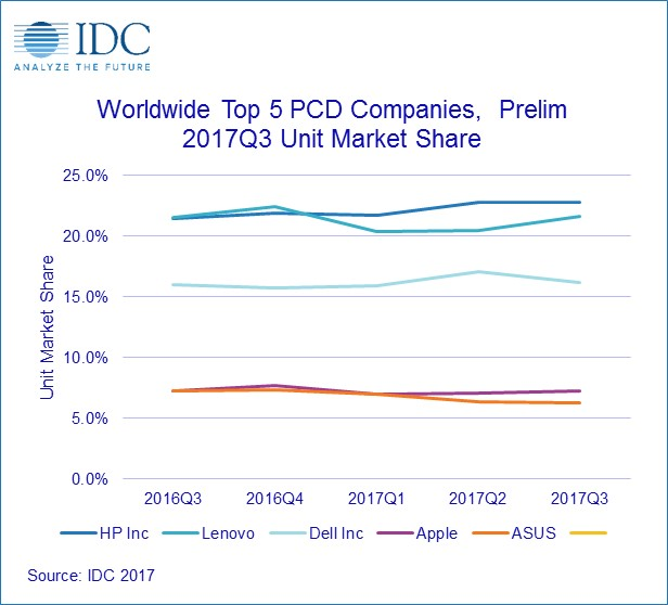 IDC Q3 2017 forecast PC