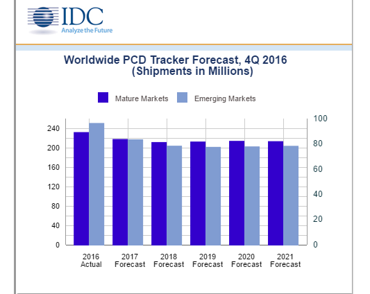 IDC: Personal Computing Devices on the Decline