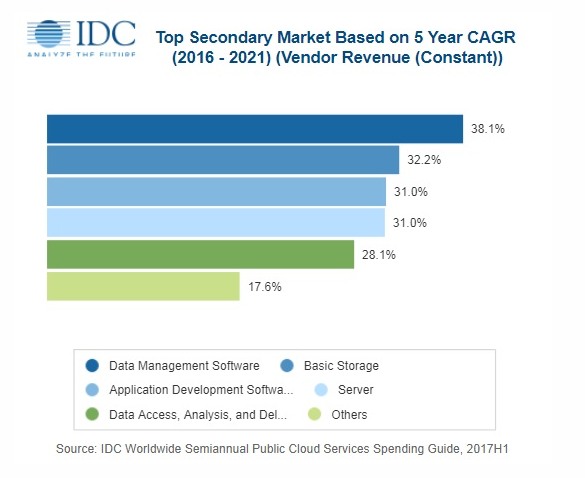 IDC: WW Public Cloud Spending to Reach $160bn in 2018