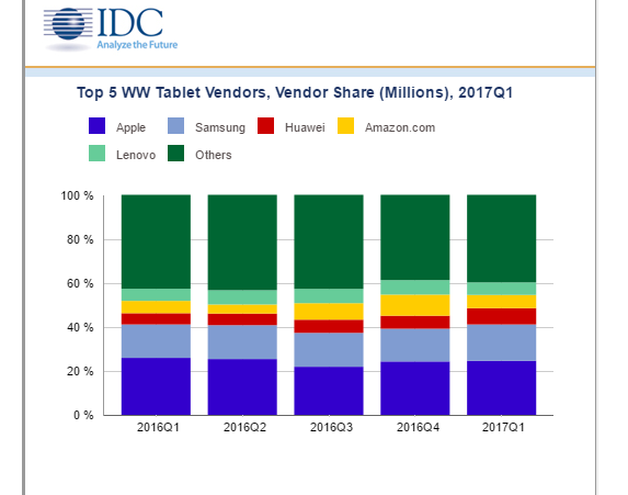 IDC: Migration from Tablets to Hybrids Continues in Q1