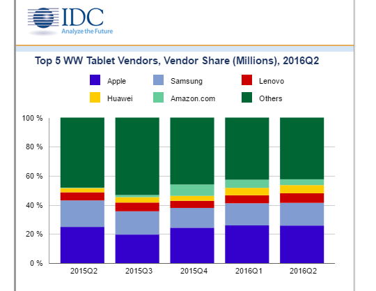 IDC: Tablets Continue to Slide