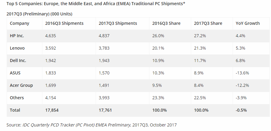 IDC: EMEA PC Shipments