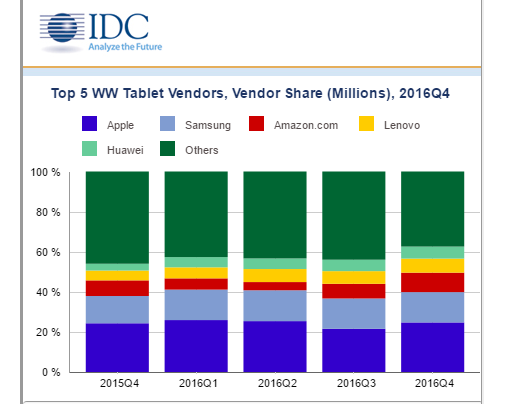 IDC: Tablet Woes Continue on Holiday Season
