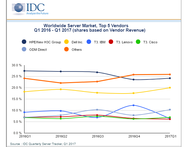 IDC: Sharp Q1 2017 Decline for Servers in W. Europe