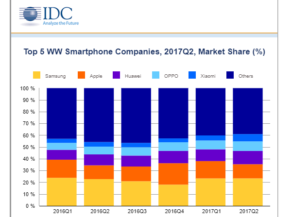IDC mobile phones