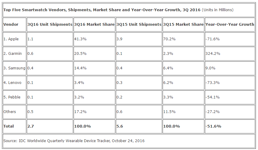 IDC: Realignment Leads to Smartwatch Decline