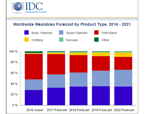 IDC wearables forecast