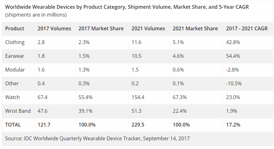 IDC: Wearables Continue to Grow Through 2021