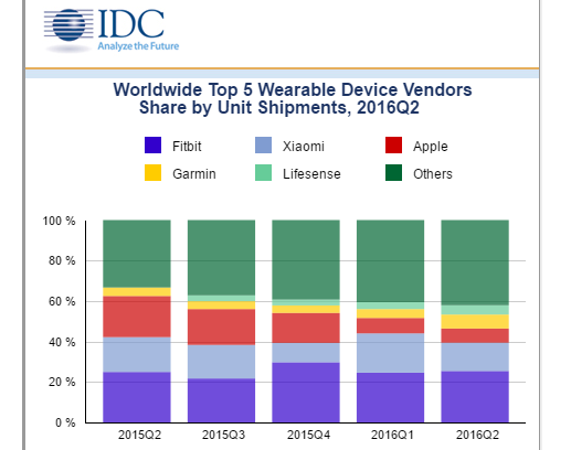IDC: Smartwatches Lose Out to Basic Wearables