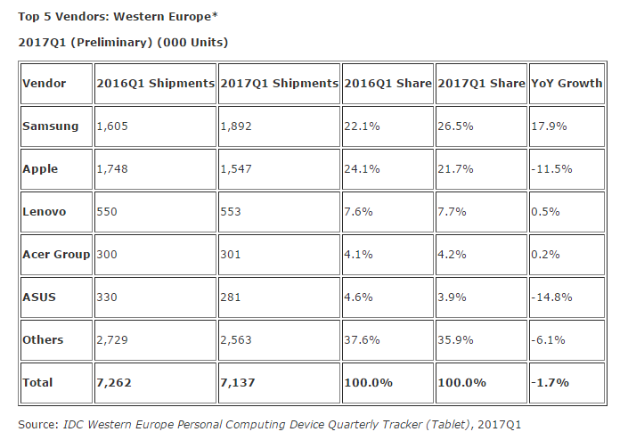 IDC: W. European Tablet Market