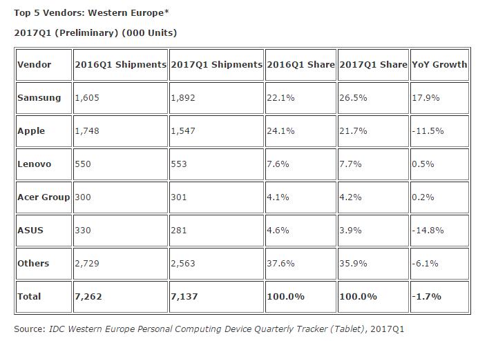 IDC Tablets W. Europe