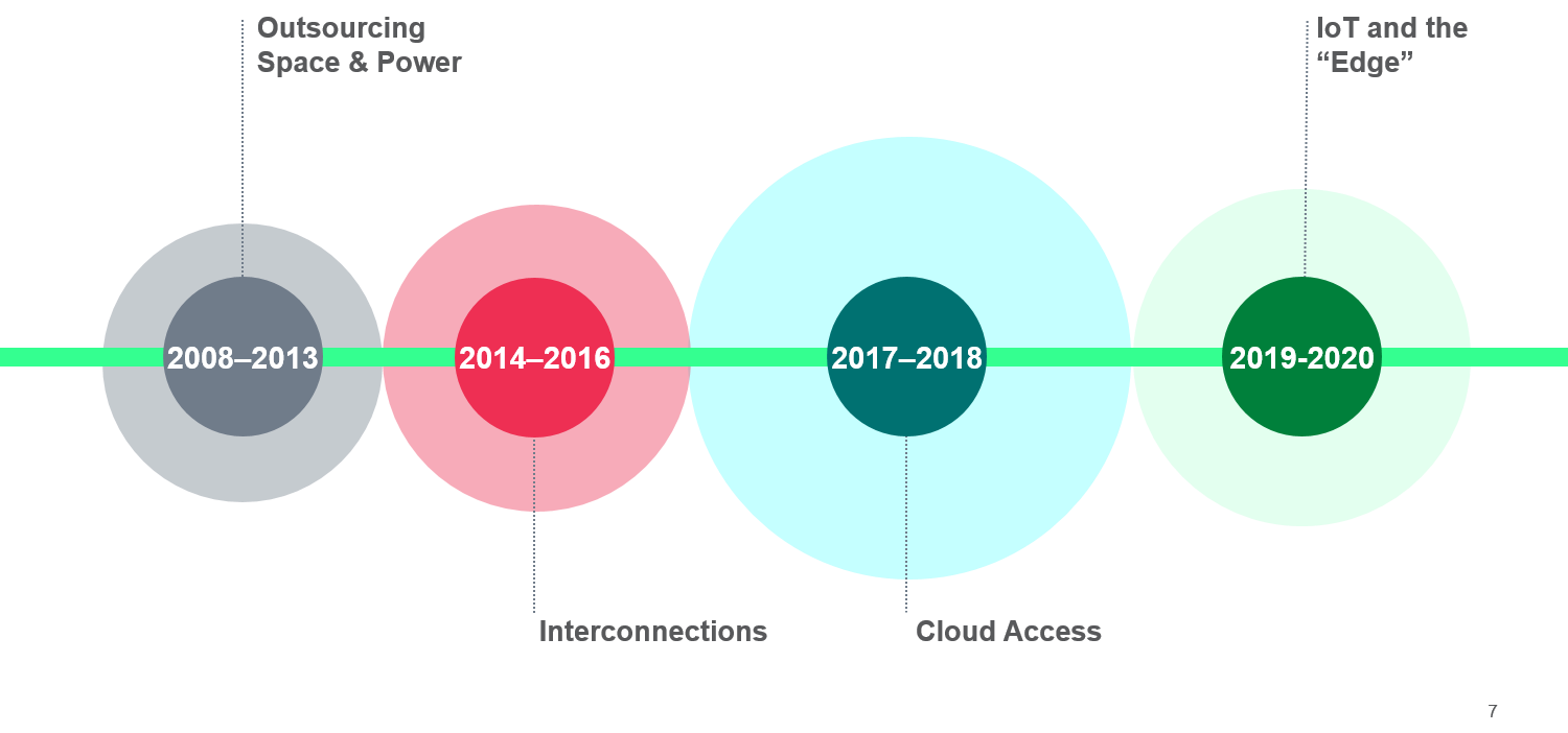 Cloud, the Internet of Things, and the Edge – How the Colocation Market Will Evolve