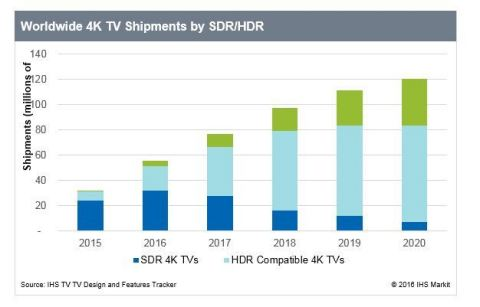 IHS HDR TVs