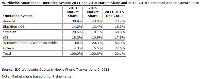Mobile Market 2011