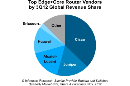 Infonetics: Router/Switch Market Dips