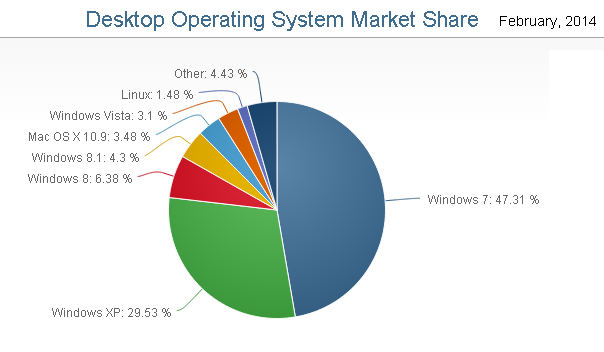 Nearly 30% OS Share for Win XP