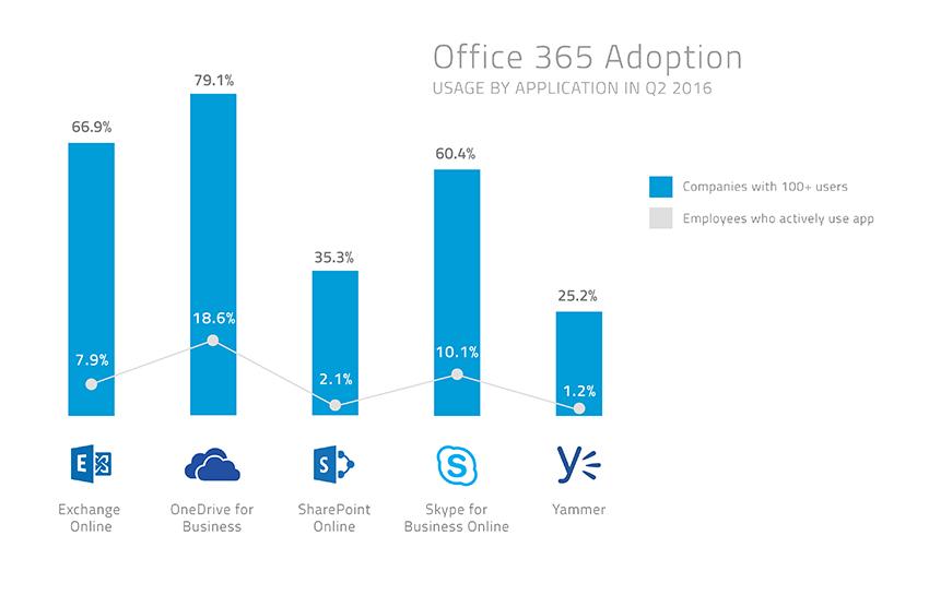 Office 365 Chart