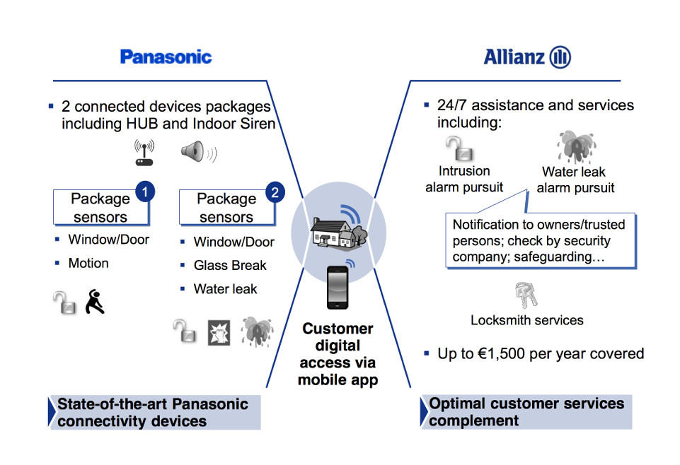 Panasonic Allianz