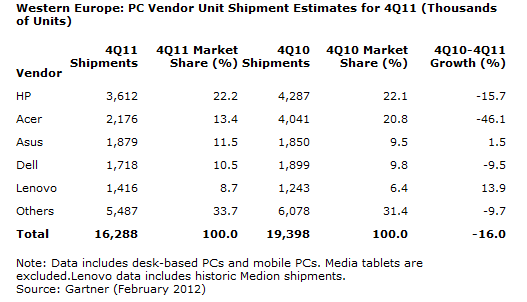 Gartner: Q4 2011 W. European PC Shipments Down 16%